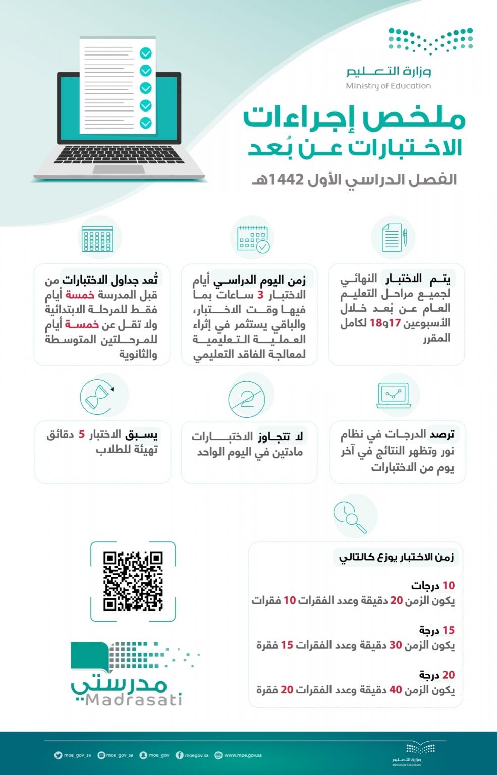 التعليم السعودي: ملخص لإجراءات الاختبارات عن بُعد للفصل الدراسي الأول 2