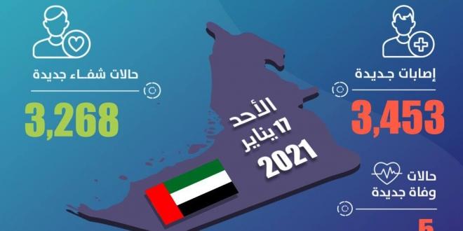 صورة 3,453 حالة كورونا جديدة في الإمارات و5 وفيات