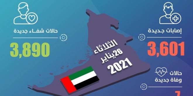صورة الإمارات تسجل 3,601 حالة كورونا جديدة