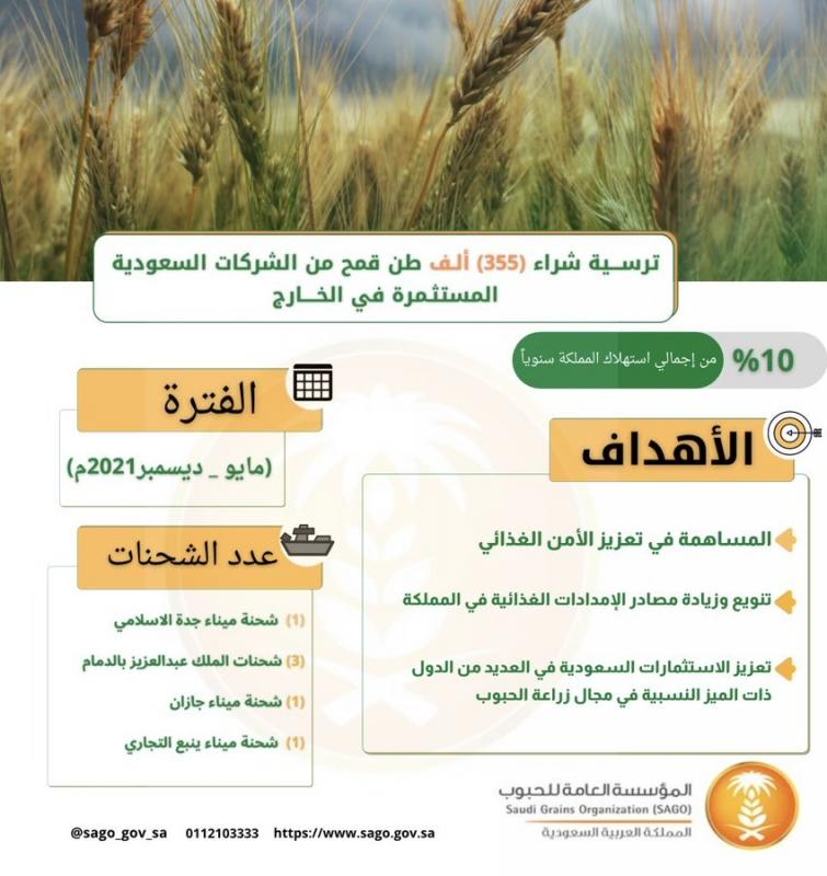 الحبوب تُنهي إجراءات شراء 355 ألف طن قمح من الاستثمارات السعودية بالخارج - المواطن