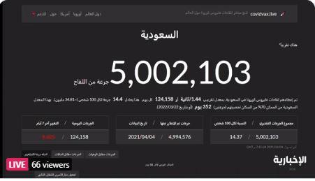 عدد متلقي لقاحات كورونا في المملكة يتجاوز 5 ملايين