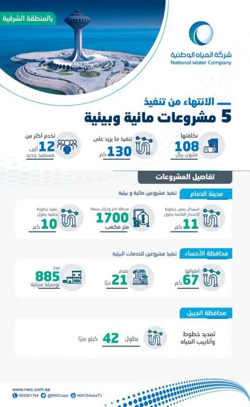 المياه: الانتهاء من تنفيذ 5 مشروعات بأكثر من 108 ملايين ريال - المواطن