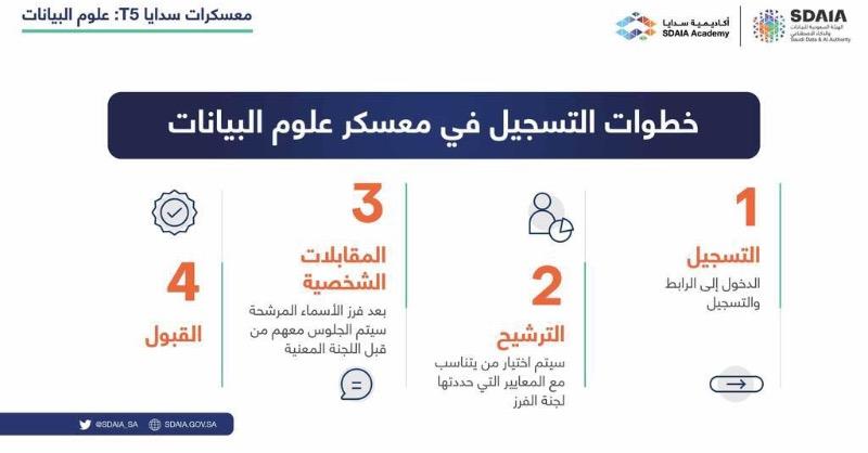 سدايا توضح خطوات التسجيل في معسكر علوم البيانات - المواطن