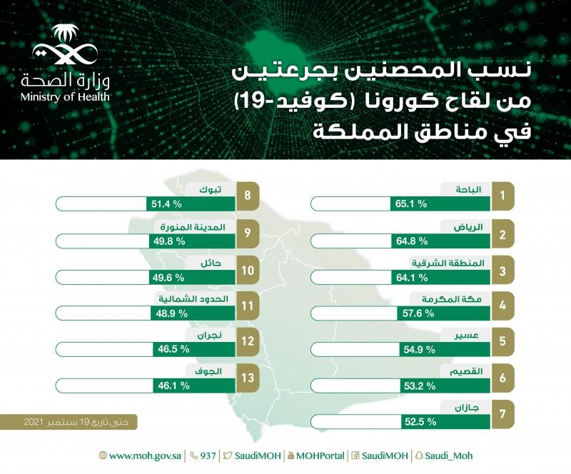 الباحة أكثر المناطق في نسب المحصنين بجرعتين من لقاح كورونا - المواطن