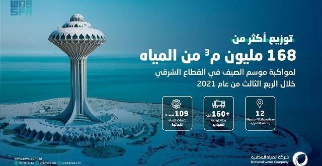 صورة توزيع 168 مليون م3 من المياه خلال 3 أشهر بالقطاع الشرقي